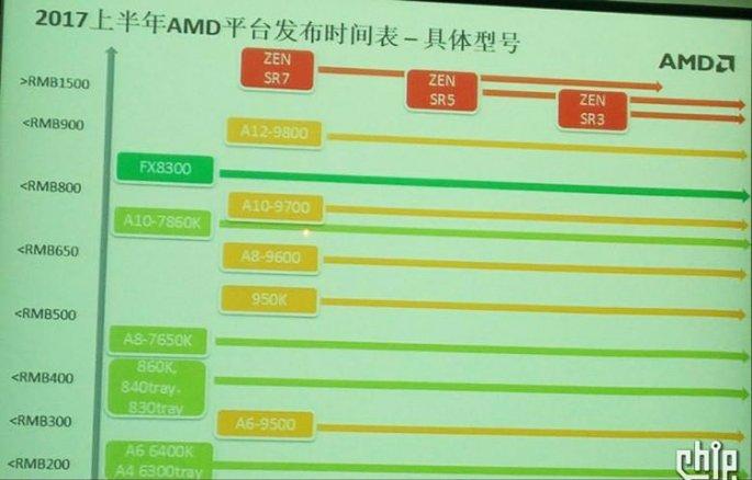 AMD Zen — предварительные цены и дата начала продаж
