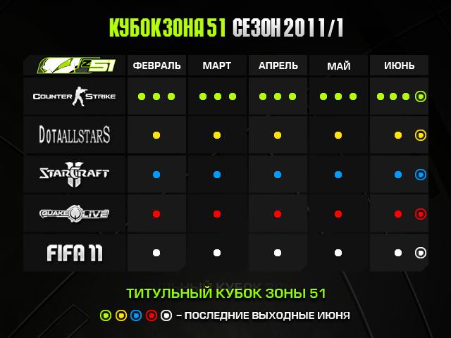 ЗОНА51 Cup: сезон 2011 первое полугодие