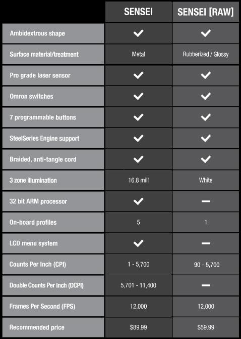 Сравнение SteelSeries Sensei и SteelSeries Sensei RAW