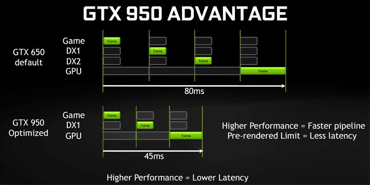 Первый взгляд на GeForce GTX 950. Тестирование видеокарты MSI GTX 950 Gaming 2G