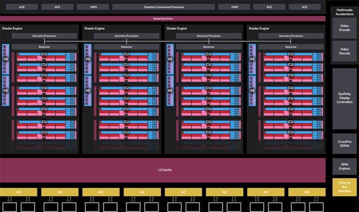 Тестирование Radeon RX 470 на примере видеокарты ASUS ROG Strix