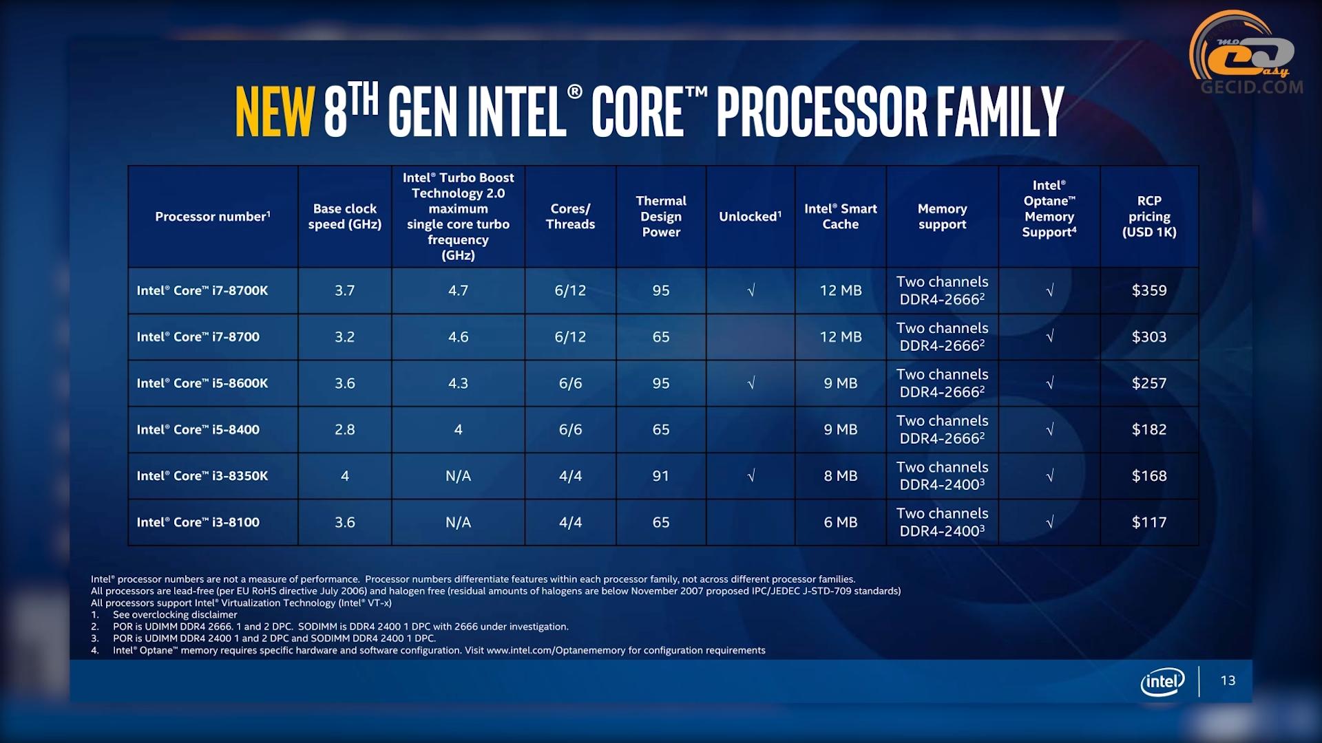 new processor family