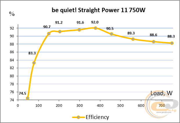 be quiet! Straight Power 11 КПД