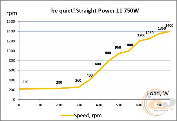 be quiet! Straight Power 11 система охлаждения и температурный режим