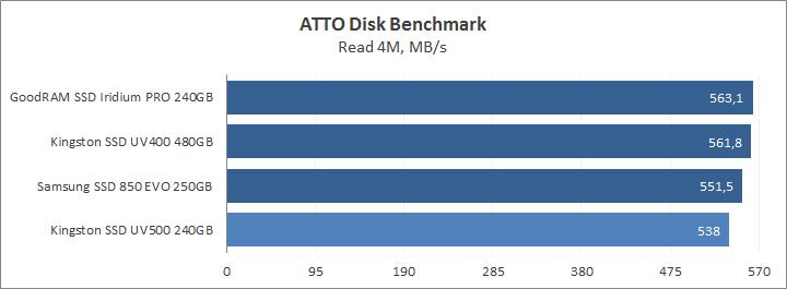 ATTO Disk Benchmark read