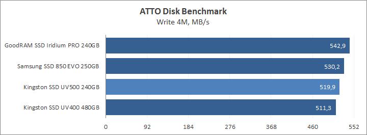 ATTO Disk Benchmark write