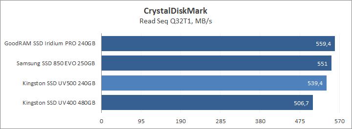 CrystalDiskMark read