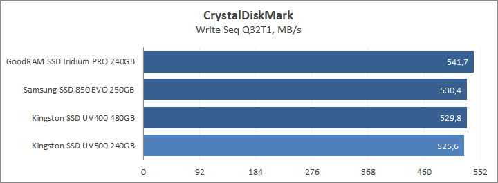 CrystalDiskMark write