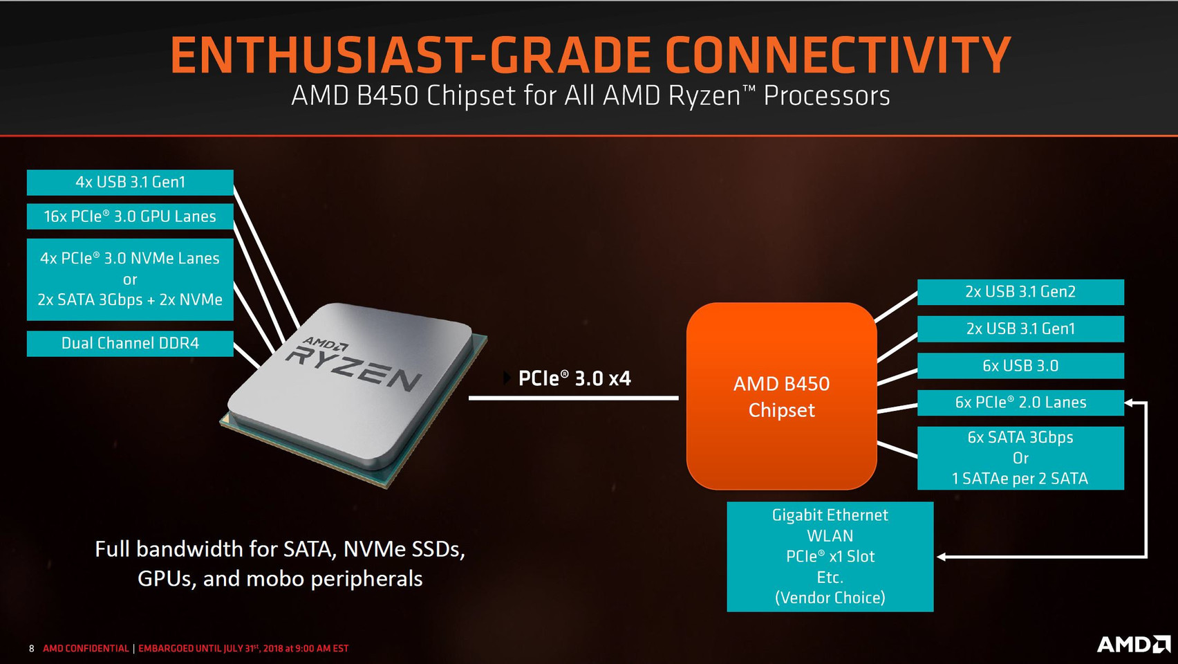 amd b450 chipset for all amd ryzen processors