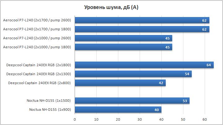 Aerocool P7-L240 результат теста 1