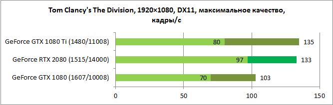 NVIDIA GeForce RTX 2080 test 2
