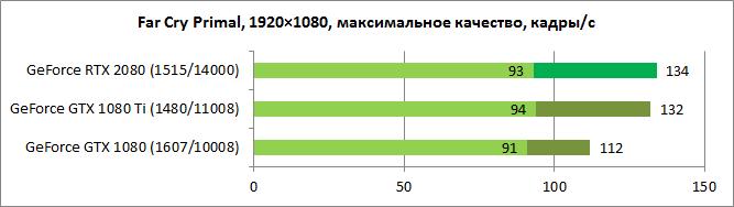 NVIDIA GeForce RTX 2080 test 3