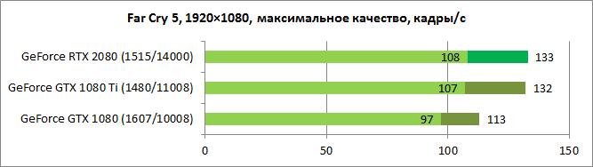 NVIDIA GeForce RTX 2080 test 4