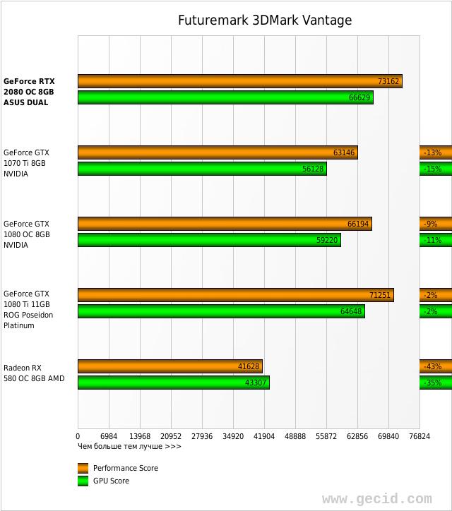 ASUS Dual GeForce RTX 2080 OC тестирование фото 1