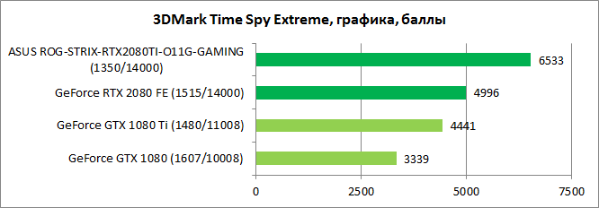 GeForce RTX 2080 Ti тест 1