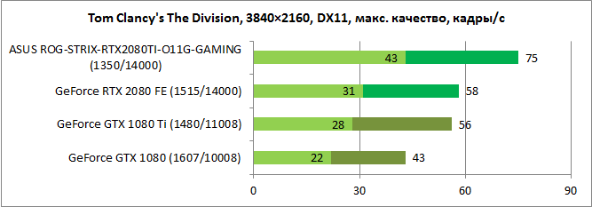 GeForce RTX 2080 Ti тест 2