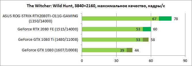 GeForce RTX 2080 Ti тест 3