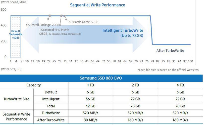 Samsung SSD 860 QVO фото 8