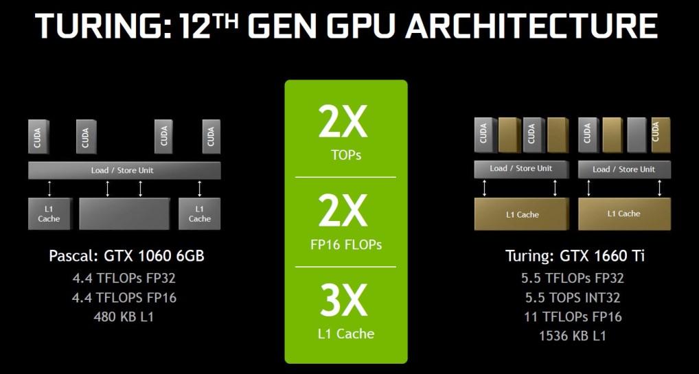 NVIDIA 12-го поколения