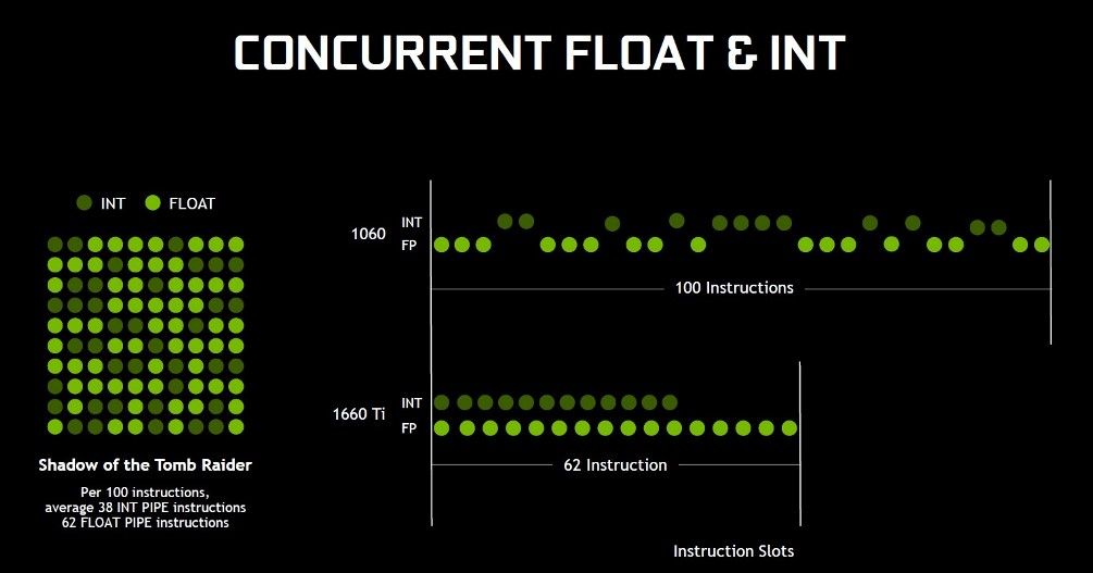 Concurrent float and int
