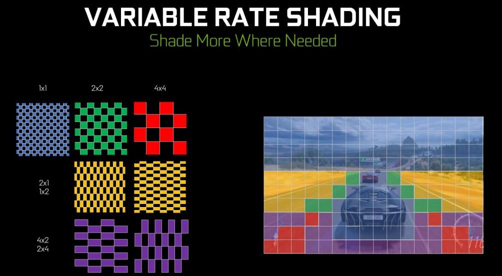 Adaptive shading