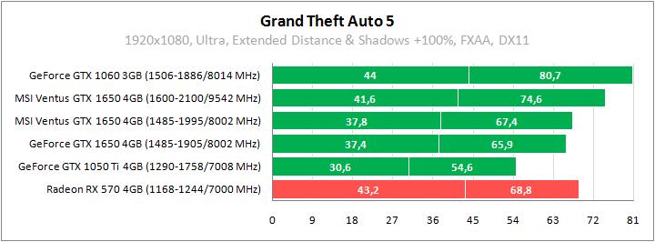 MSI GeForce GTX 1650 test Grand Theft Auto 5