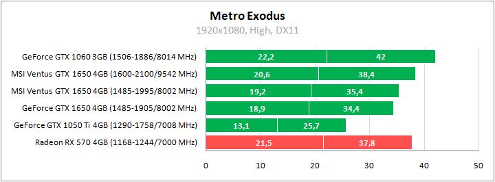 MSI GeForce GTX 1650 test Metro Exodus