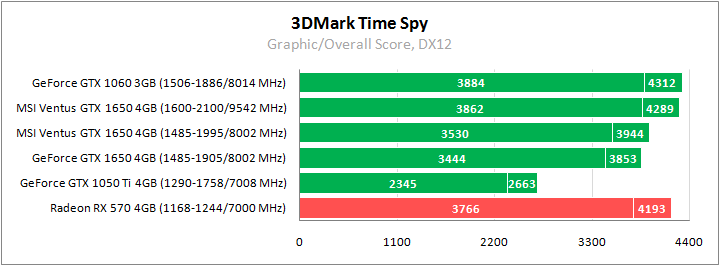 MSI GeForce GTX 1650 test 3DMark Time Spy