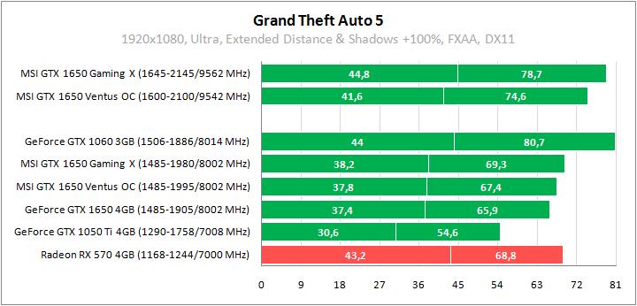 Grand Theft Auto 5 тестирование