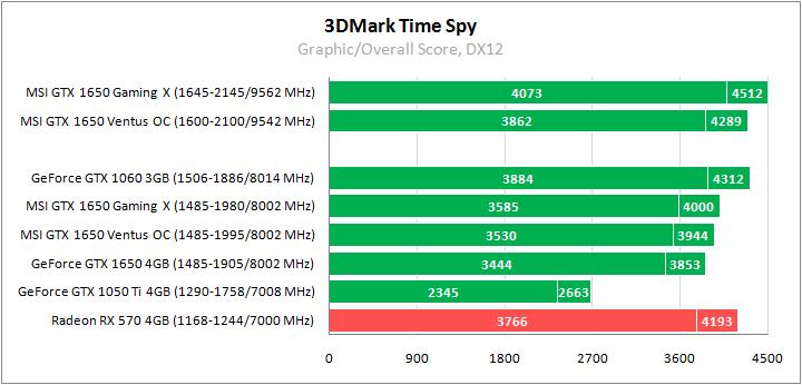 3DMark Time Spy тестирование