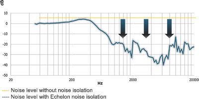 Asus Echelon график