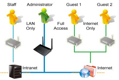 Четыре SSID-идентификатора