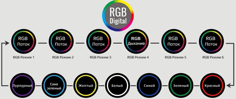 RGB Digital