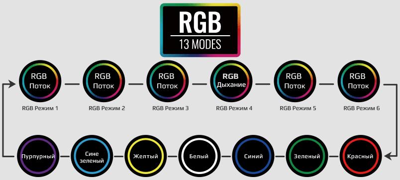 RGB 13 modes