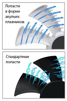 92-мм вентилятор с лопастями в форме акульих плавников