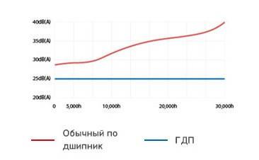Показатели