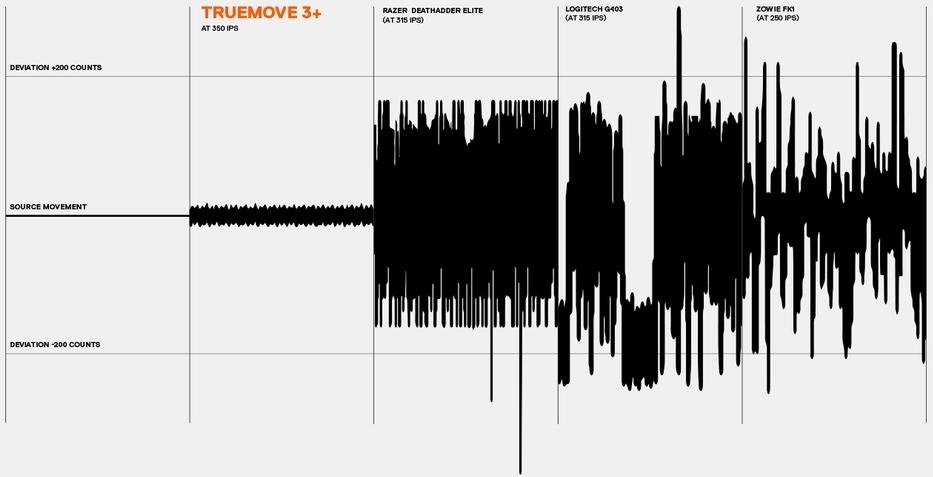 Сенсор TrueMove3 график