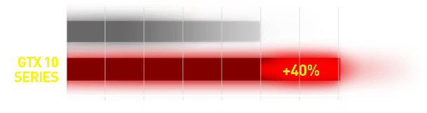 GeForce GTX 10 series Performance