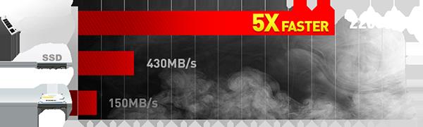 PCI-E GEN3x 4 SSD 5X faster