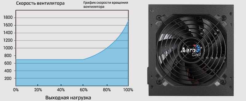 график работы вентилятора