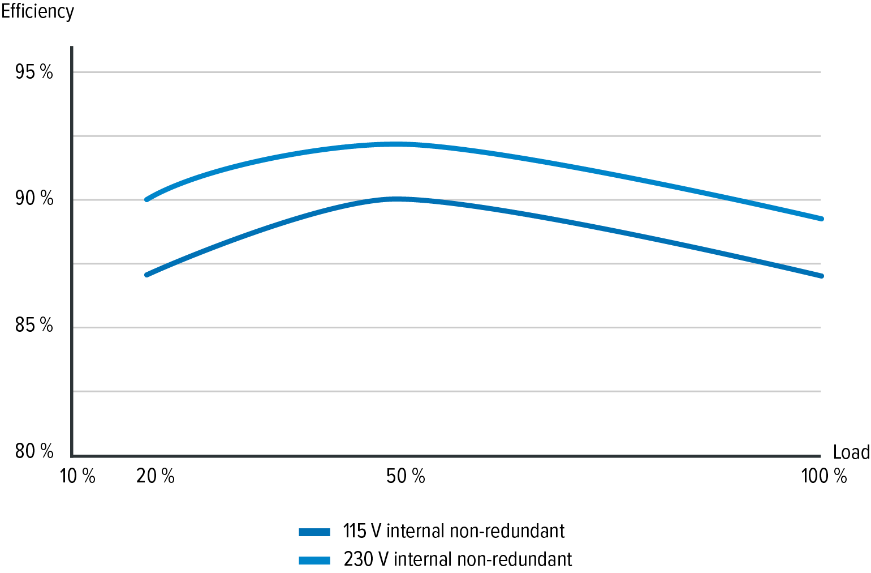 График эффективности БП