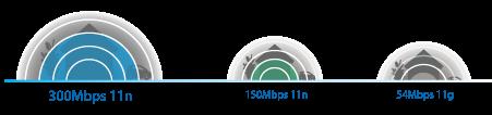 Скорость до 300 Мбит/с и увеличенная зона покрытия