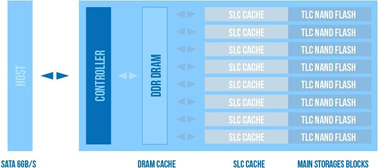 SLC - Кэш Технология