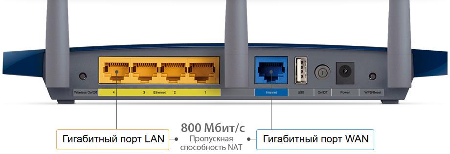 5 гигабитных портов + аппаратный NAT