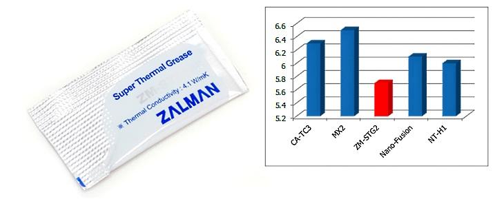 термопаста ZM-STG2M в комплекте