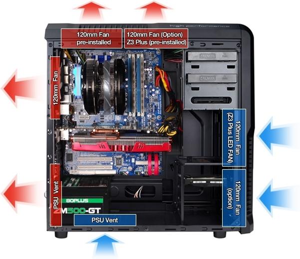 Система охлаждения с применением нескольких вентиляторов Zalman Z3 Plus