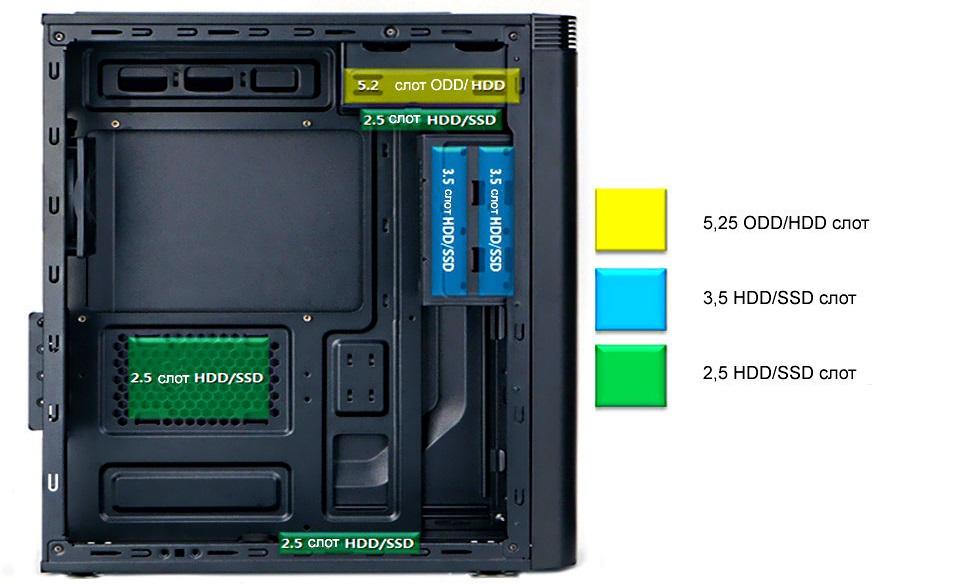 Размещение HDD/SSD